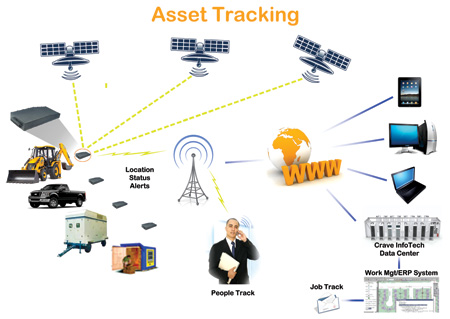 Managing Labor Costs With Asset Trackingthe Practice Of