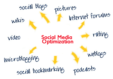 Here's Why You Should Outsource Your Social Media Optimization
